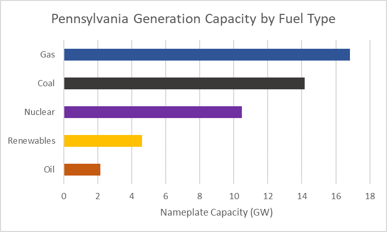 Pa Has Just Over 48 Gw Of Nameplate Generation Capacity According To The Latest Comprehensive Review By U S Energy Information Administration 2016